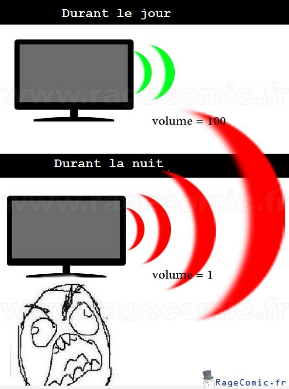 Différence de volume