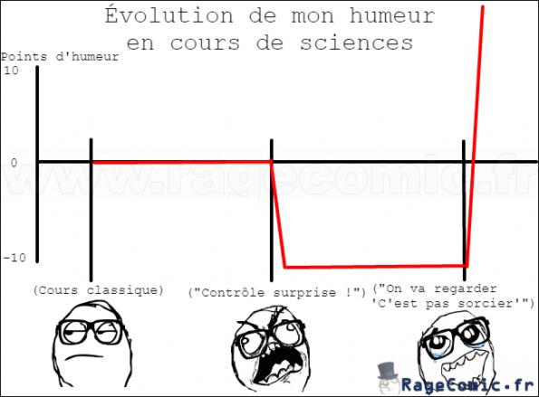 Évolution de mon humeur en cours de sciences