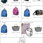 Le poids du sac de cours...